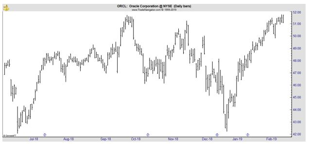 ORCL daily stock chart