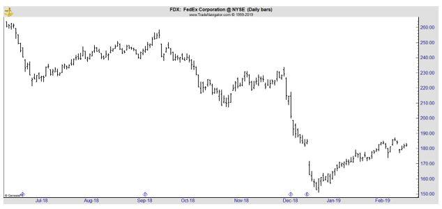 FDX daily chart