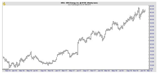 NRG weekly stock chart