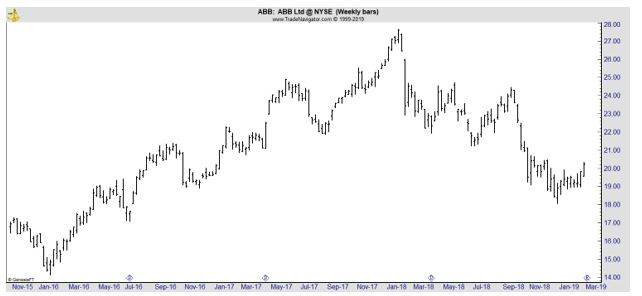 ABB weekly chart