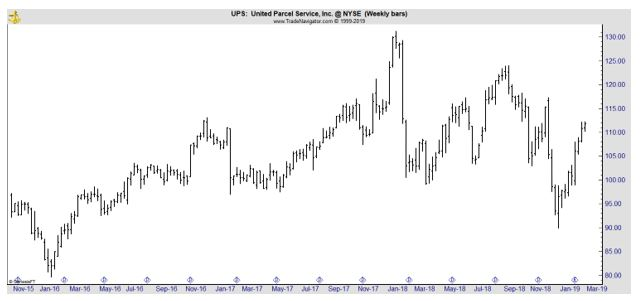 UPS weekly chart