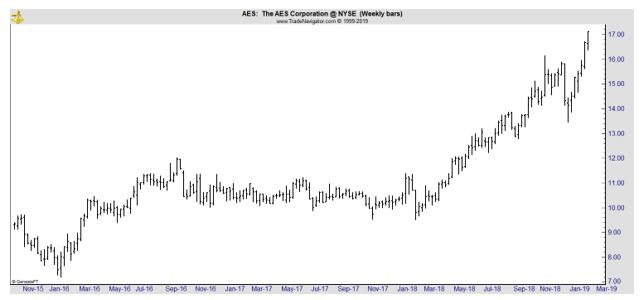 AES weekly stock chart