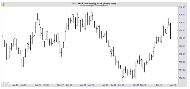 GLD weekly chart