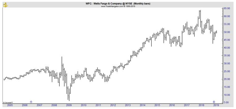 WFC monthly chart