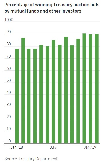 percentage of winning auction treasury bids