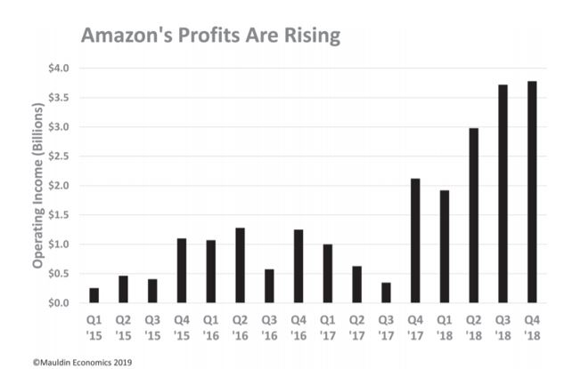 Amazon's profits