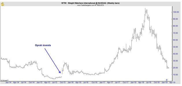 WTW weekly chart