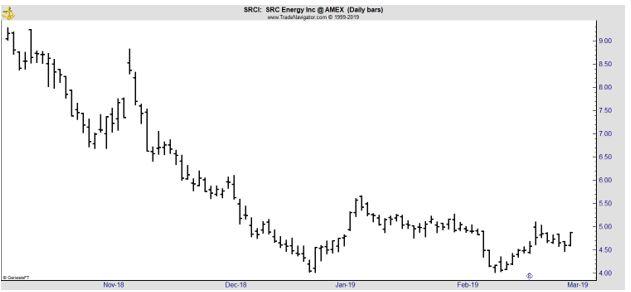 SRCI daily chart
