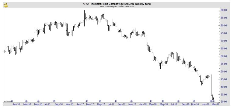 KHC weekly chart