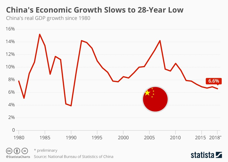 China's economic growth slows