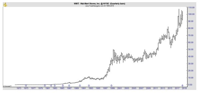 WMT quarterly chart