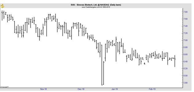 SVA daily chart
