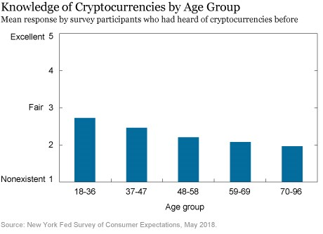 knowledge of crypto by age