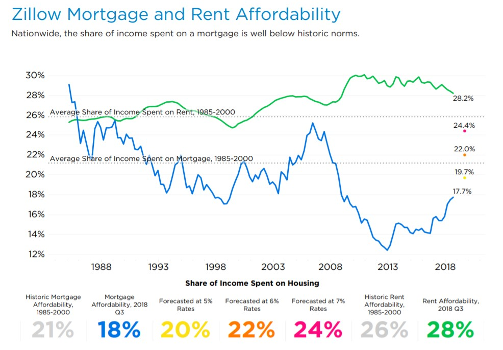 Zillow rent and mortgage affordability