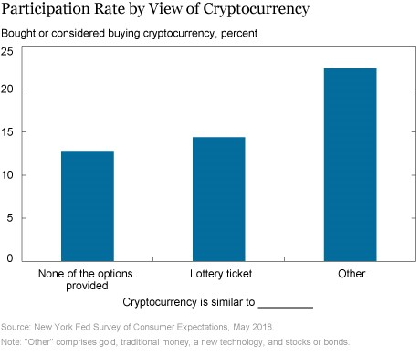 crypto participation rate