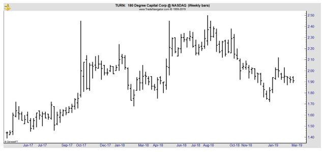 TURN weekly chart