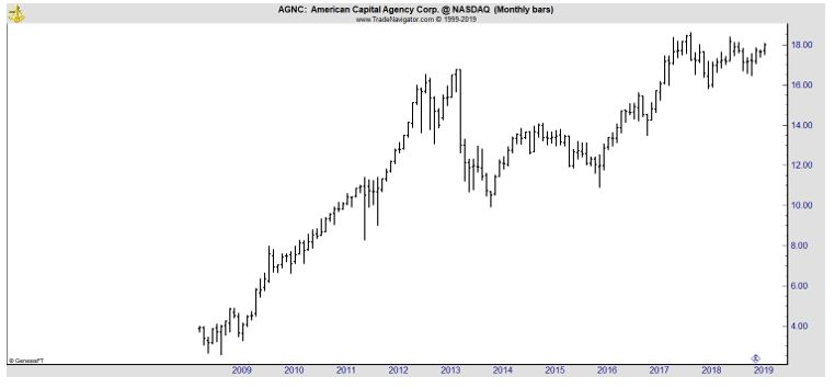 AGNC monthly chart