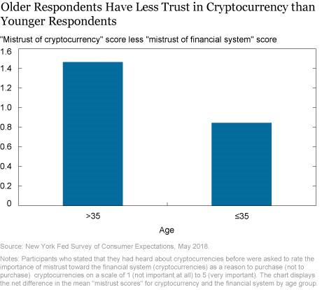 older respondents vs. crypto