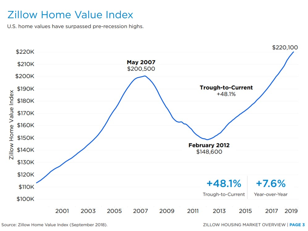 Zillow home value index