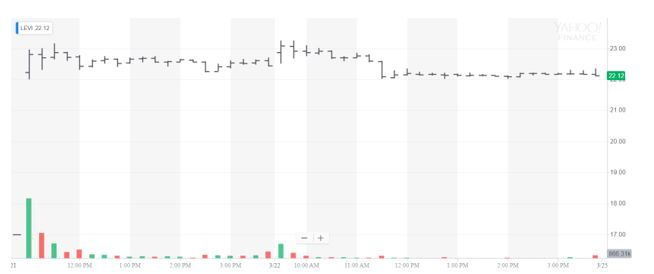 stock gains chart