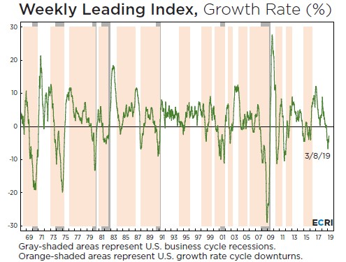 weekly leading index chart