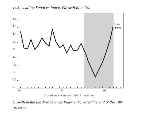 U.S. leading services index