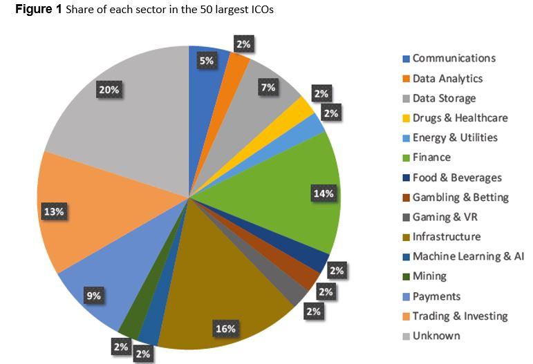 50 largest ICOs
