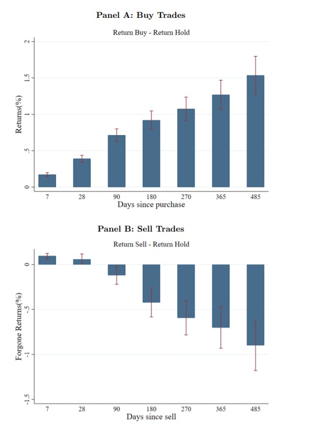 buy trades vs. sell trades chart