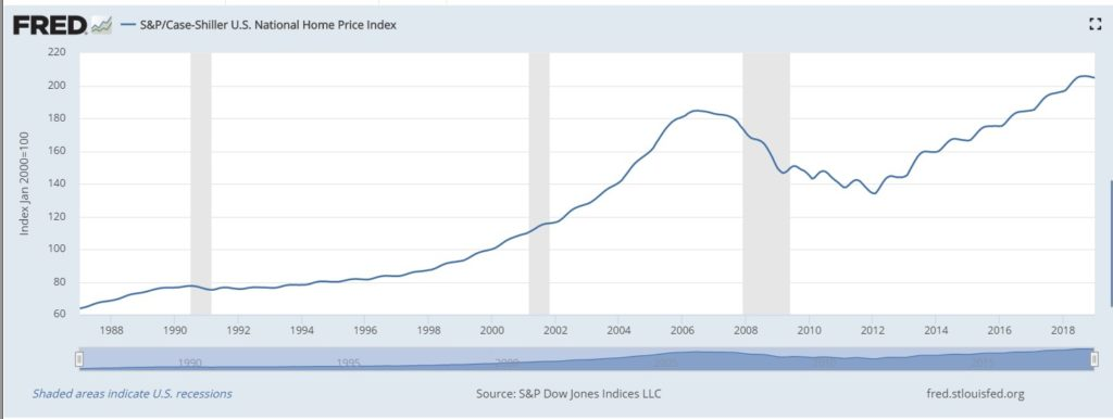 home price index chart