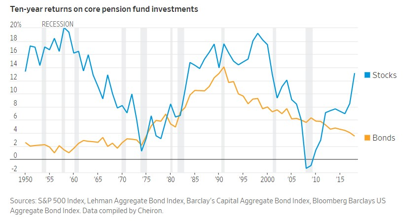 10-year returns on pension funds