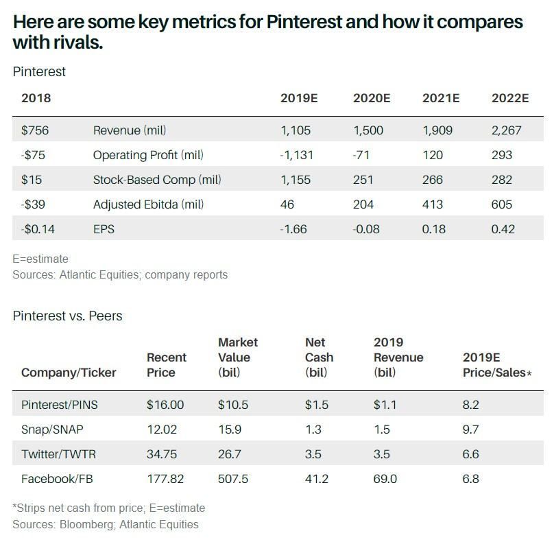 key metrics for Pinterest