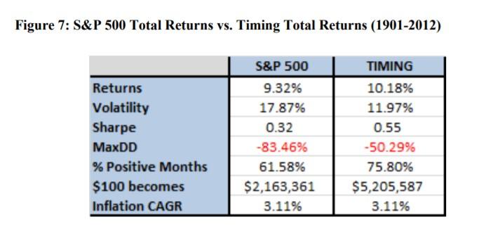 total returns vs. timing total returns