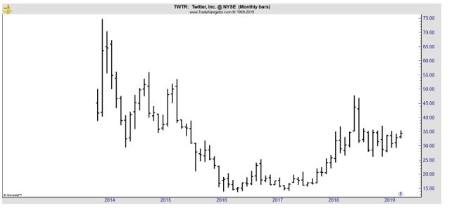 TWTR monthly chart