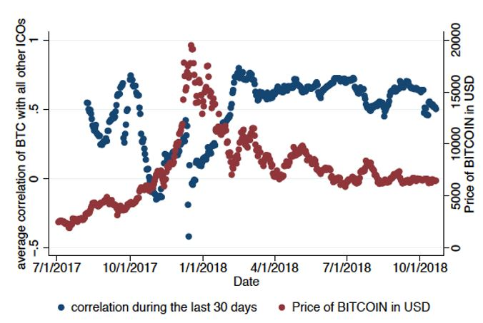average correlation of BTC