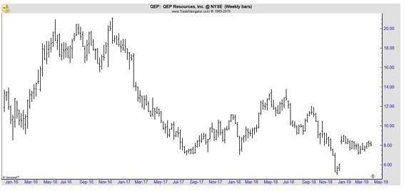 QEP weekly chart