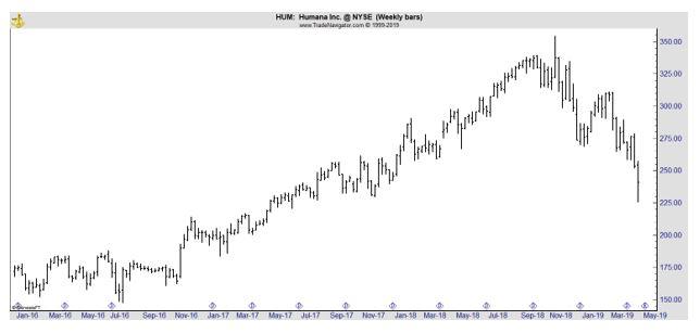 HUM weekly chart