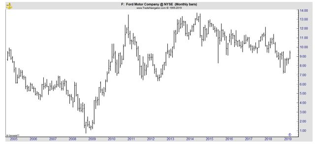 F monthly chart