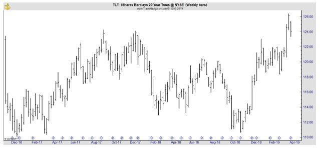 TLT weekly chart
