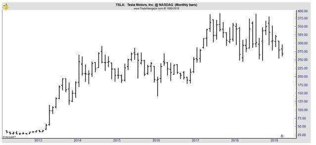 TSLA monthly chart