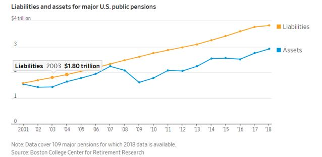 liabilities and assets for public pensions