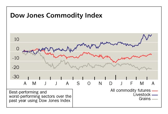 Dow Jones Commodity Index