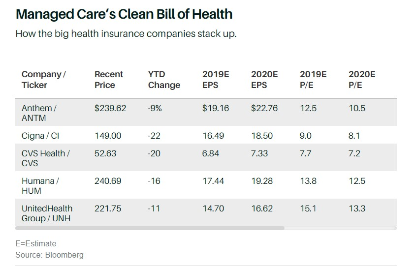 managed care chart