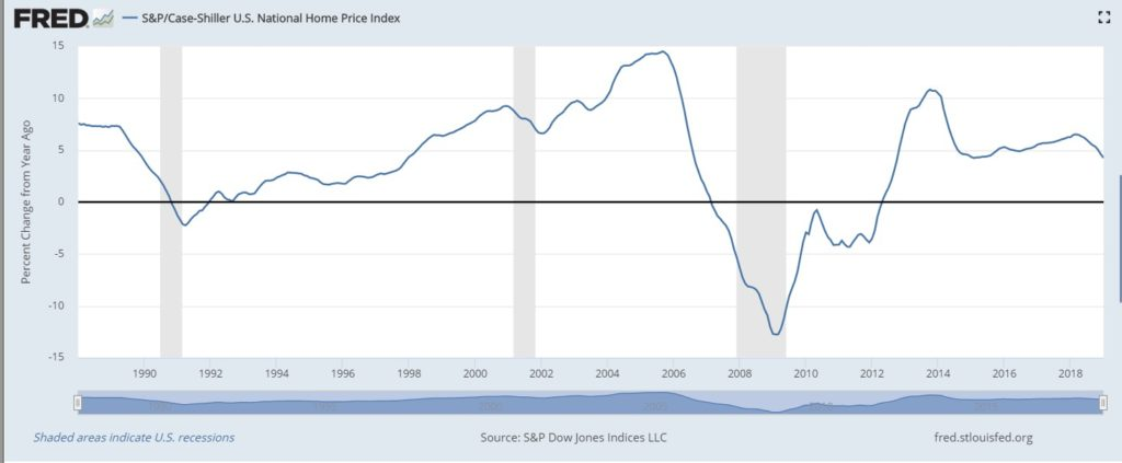 national Home Price Index chart