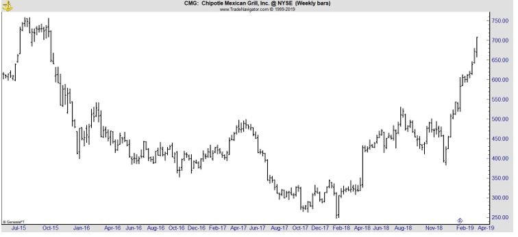 CMG weekly chart