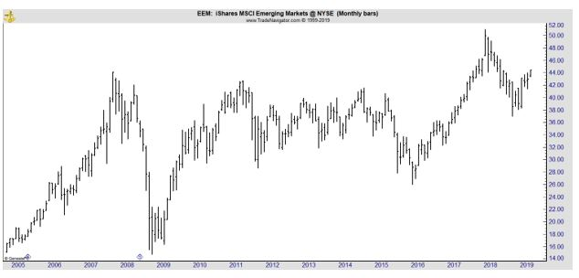 EEM monthly chart