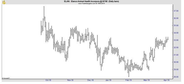 ELAN daily chart
