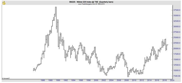 chart of the Japanese benchmark Nikkei 225 Index