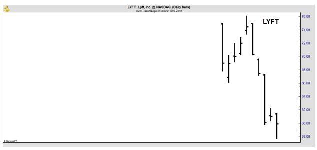 LYFT daily chart