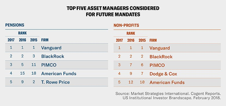 Top five asset managers