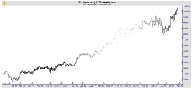ZTS weekly chart